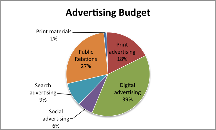 advertisement budget By setting up your budget during campaign setup, you can control the amount you'll be charged learn how to set your campaign dates and budget  the price of each billable action in your campaign is not a fixed rate, as our campaigns are priced in our auction model.